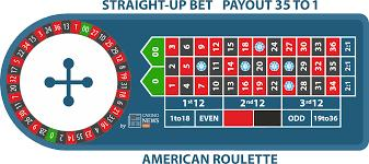 American Roulette Tricks online